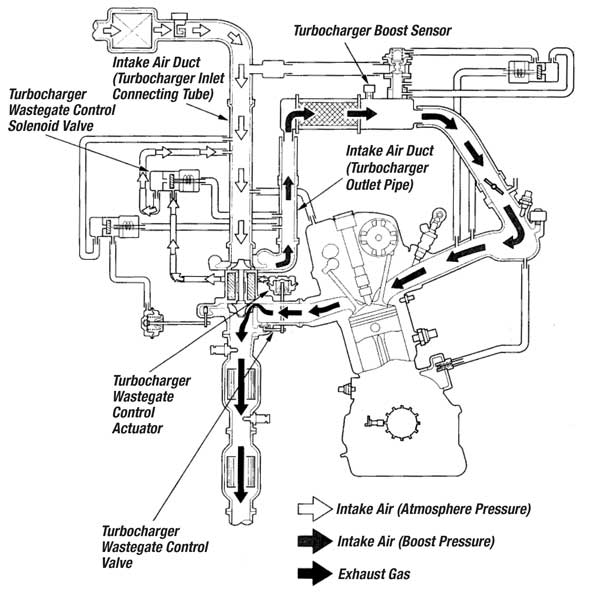 Diagnosing Acura Rdx Turbo System Problems. Boost Control Sensor This Is Located On The Side Of Intercooler And It Measures Pressure At. Wiring. Intercooler Engine With Turbocharger Diagram At Scoala.co