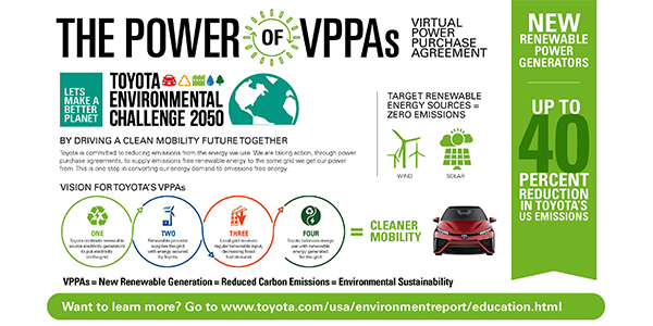 Toyota To Reduce Emissions From North American Operations By Up To 40%