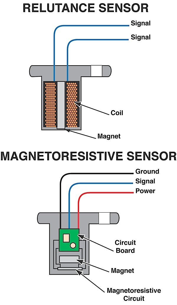 wheel speed sensor diagnostics for meters and scopes rh import car com koso speed sensor wiring speed sensor wiring dolphin gauges