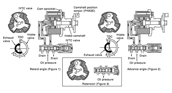 "figure 1: this diagram shows how the control valve changes the amount and direction of oil flow depending on solenoid ""on time."""