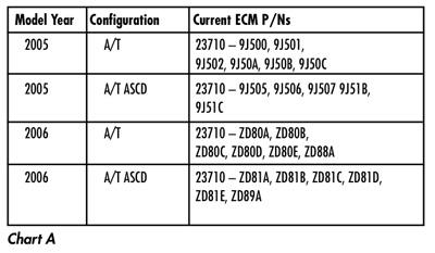 Tech Tip: Nissan DTC P0420 Stored in ECM