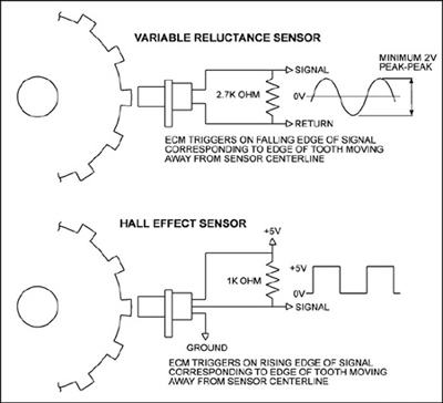 pontiac sunfire transmission wiring diagram with Tech Feature Understanding The Differences Challenges Between Crankshaft Position Sensors on Disable additionally Watch together with 2003 Chevrolet Silverado Changing Mode moreover 95 Pontiac Bonneville Vacuum Diagram furthermore P 0996b43f8037f2f9.