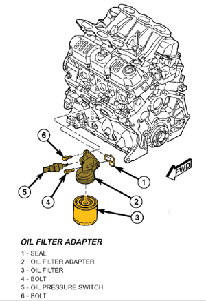 3 8 Liter V6 Chrysler Firing Order together with Transmission Solenoid as well 2008 Chrysler Town And Country Fuse Box Wiring Diagrams further 300c Oxygen Sensor Location besides Tech Tip Chrysler Minivans May Need Revised Oil Filter Adapter. on chrysler town and country minivan